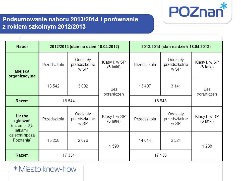 Podsumowanie naboru 2013/2014 i porównanie z rokiem szkolnym 2012/2013. Nabór2012/2013 (stan na dzień 18.04.2012)2013/2014 (stan na dzień 18.04.2013)