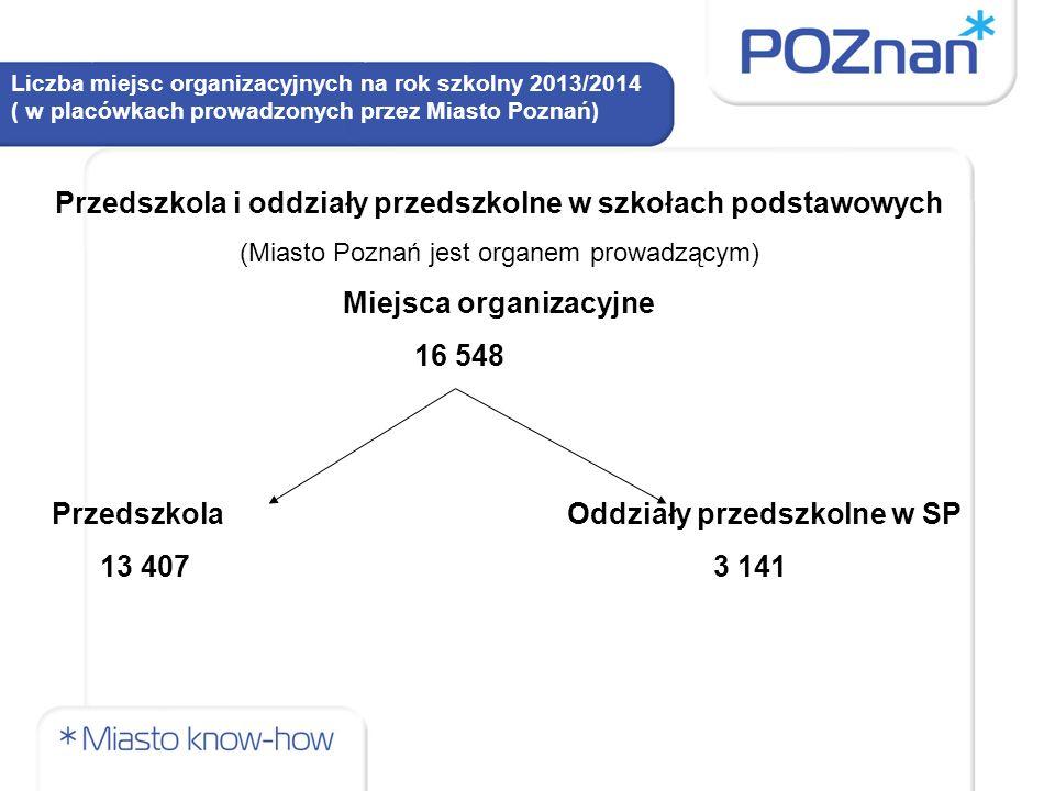 Liczba miejsc organizacyjnych na rok szkolny 2013/2014 ( w placówkach prowadzonych przez Miasto Poznań) Przedszkola i oddziały przedszkolne w szkołach