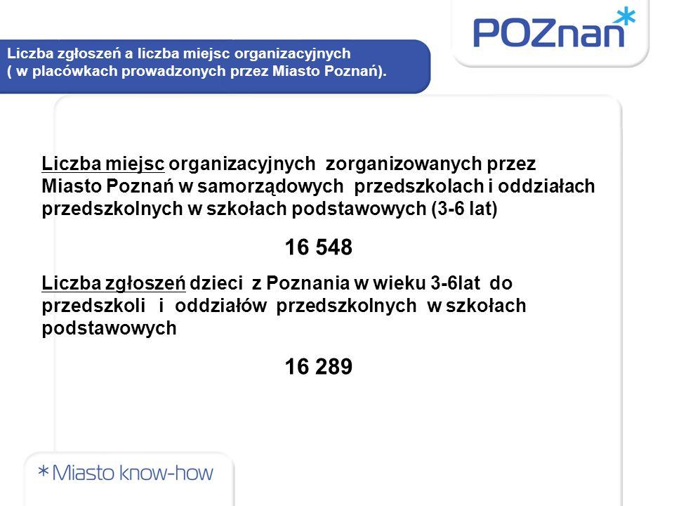 Liczba zgłoszeń a liczba miejsc organizacyjnych ( w placówkach prowadzonych przez Miasto Poznań). Liczba miejsc organizacyjnych zorganizowanych przez