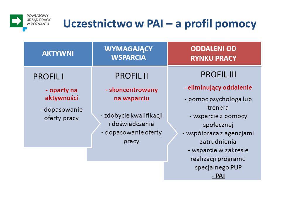 Uczestnictwo w PAI – a profil pomocy PROFIL III - eliminujący oddalenie - pomoc psychologa lub trenera - wsparcie z pomocy społecznej - współpraca z a