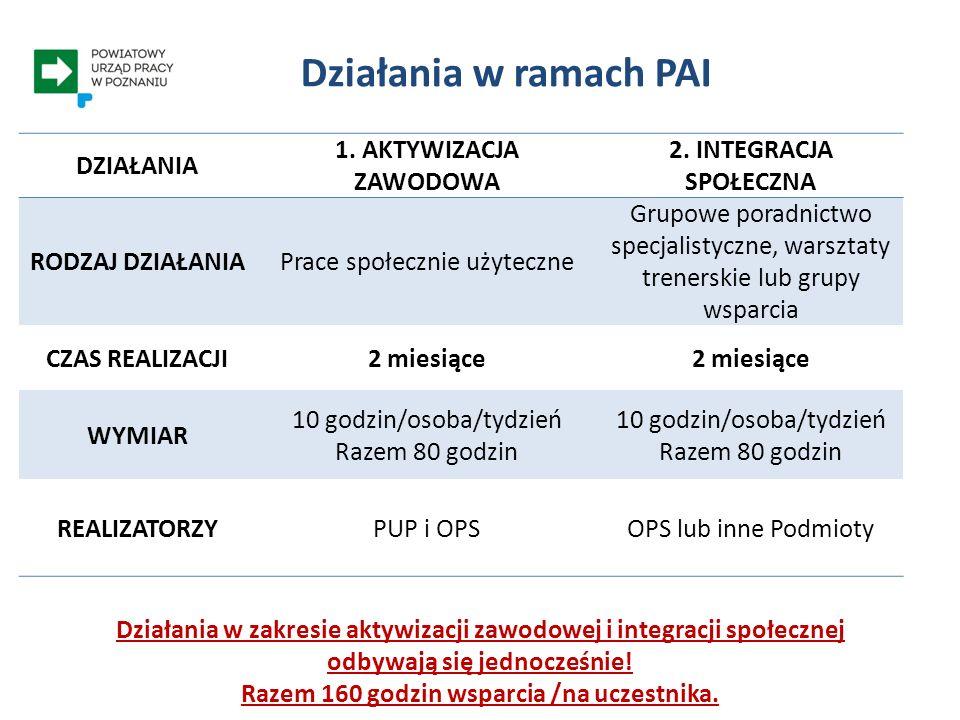 Kontakt w sprawie realizacji PAI Stanowisko ds. programów 61 8 345 732/685 efs@pup.poznan.pl