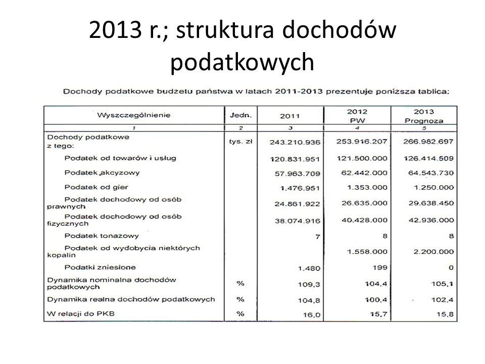 2013 r.; struktura dochodów podatkowych