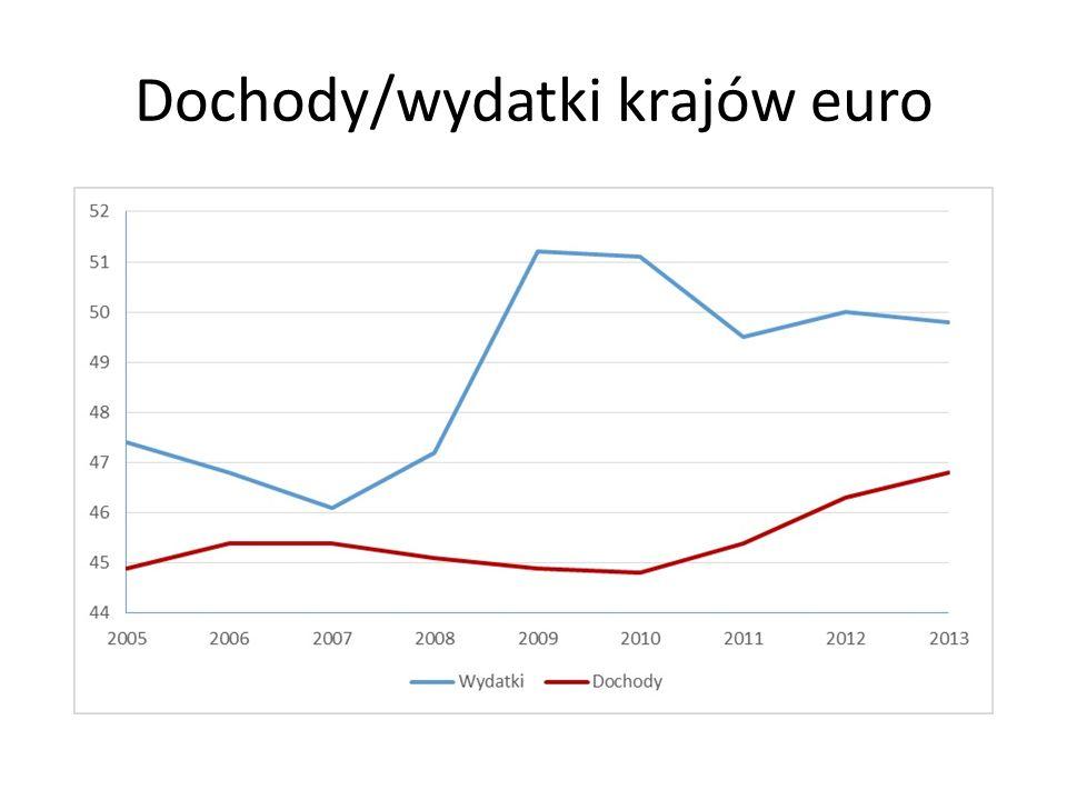 Dochody/wydatki krajów euro