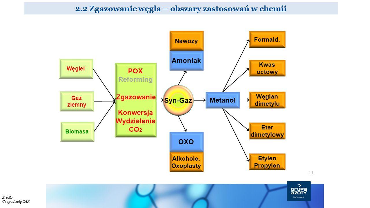 2.2 Zgazowanie węgla – obszary zastosowań w chemii Źródło: Grupa Azoty ZAK 11 Gaz ziemny Biomasa Węgiel POX Reforming Konwersja Wydzielenie CO 2 Amoni