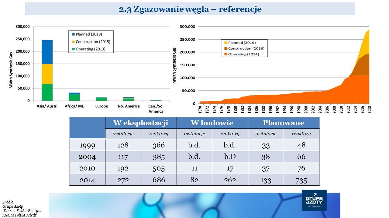 2.3 Zgazowanie węgla – referencje W eksploatacjiW budowiePlanowane instalacjereaktoryinstalacjereaktoryinstalacjereaktory 1999128366b.d. 3348 20041173