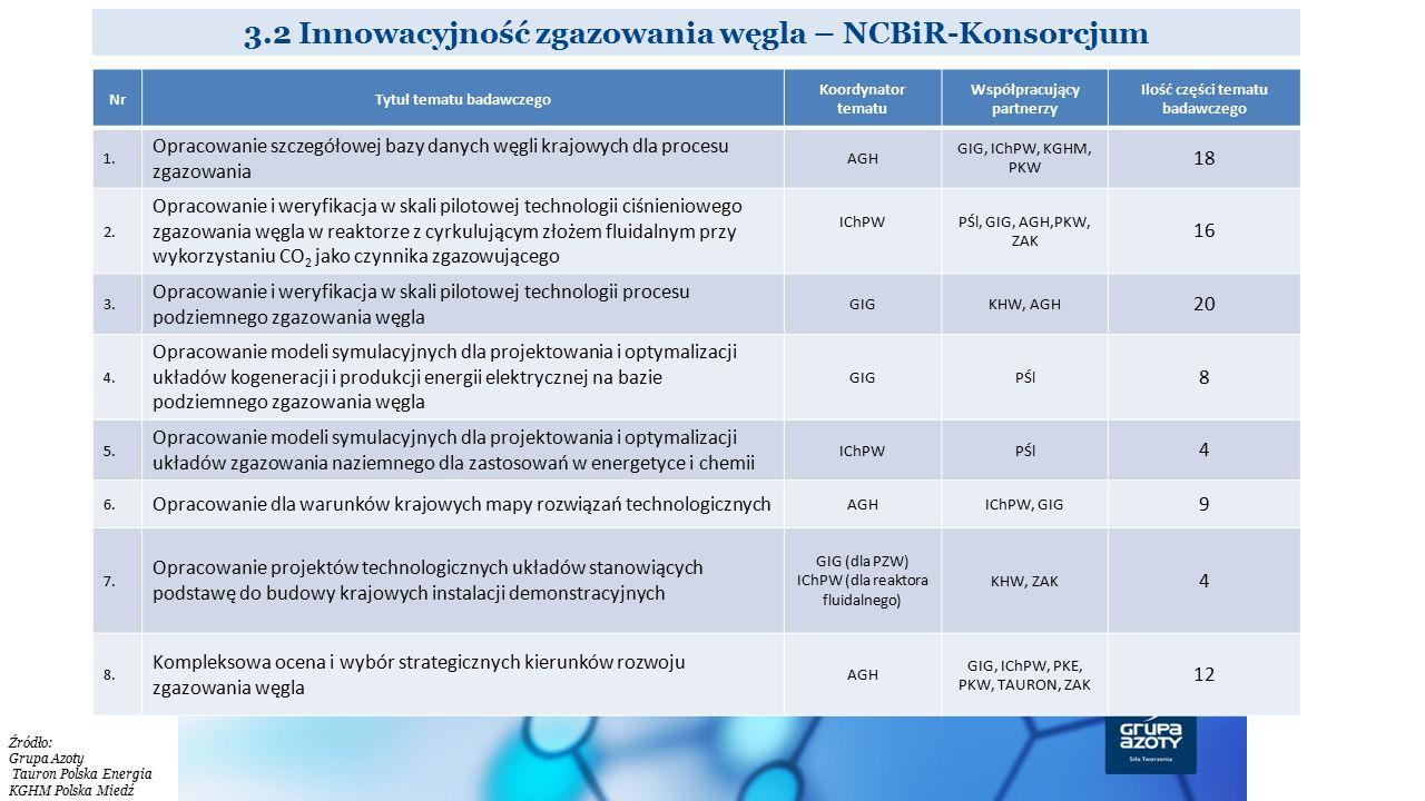 3.2 Innowacyjność zgazowania węgla – NCBiR-Konsorcjum NrTytuł tematu badawczego Koordynator tematu Współpracujący partnerzy Ilość części tematu badawc