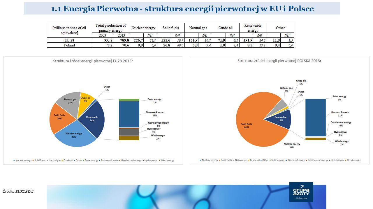 1.1 Energia Pierwotna - struktura energii pierwotnej w EU i Polsce Źródło: EUROSTAT