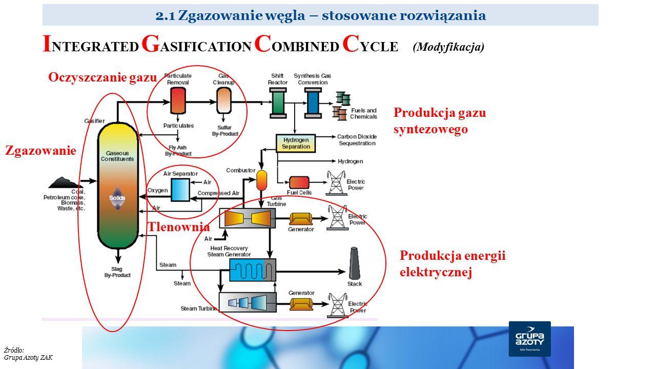 2.1 Zgazowanie węgla – stosowane rozwiązania Źródło: Grupa Azoty ZAK Zgazowanie Oczyszczanie gazu Produkcja energii elektrycznej Produkcja gazu syntez