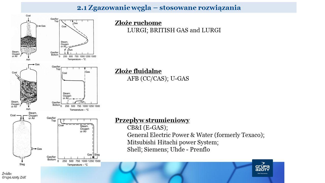 2.1 Zgazowanie węgla – stosowane rozwiązania Złoże ruchome LURGI; BRITISH GAS and LURGI Złoże fluidalne AFB (CC/CAS); U-GAS Przepływ strumieniowy CB&I
