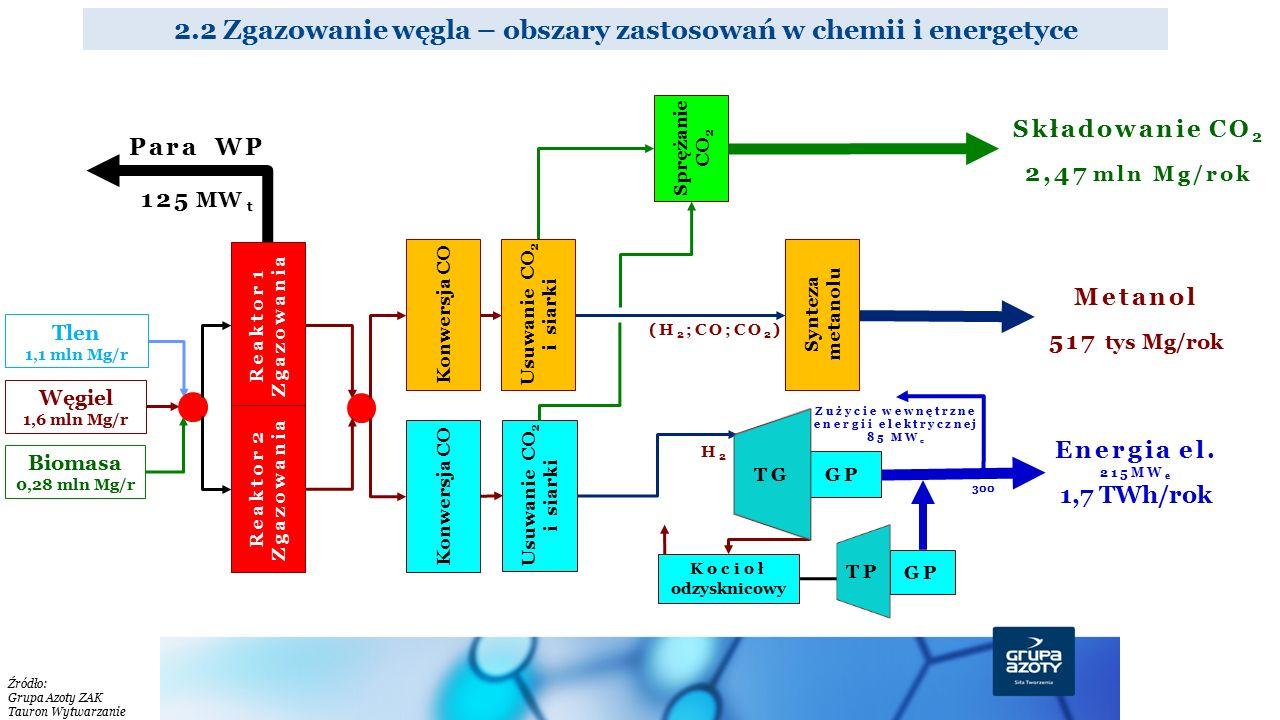 2.2 Zgazowanie węgla – obszary zastosowań w chemii i energetyce Energia el. 215MW e 1,7 TWh/rok GP TG GP TP Składowanie CO 2 2,47 mln Mg/rok Węgiel 1,