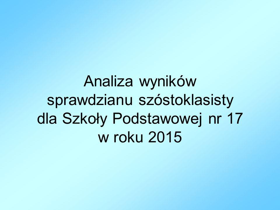 Analiza wyników sprawdzianu szóstoklasisty dla Szkoły Podstawowej nr 17 w roku 2015