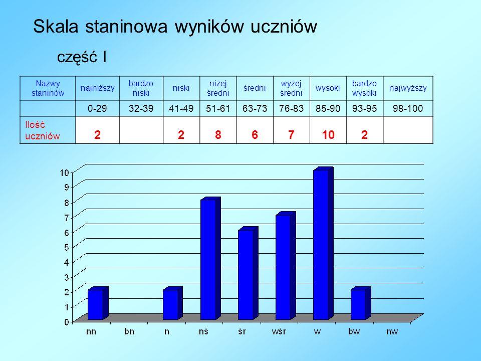 Skala staninowa wyników uczniów Nazwy staninów najniższy bardzo niski niżej średni wyżej średni wysoki bardzo wysoki najwyższy 0-2932-3941-4951-6163-7