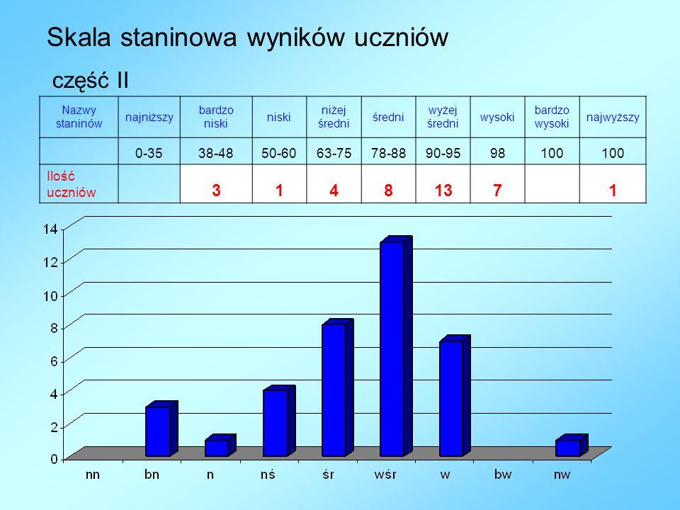 Nazwy staninów najniższy bardzo niski niżej średni wyżej średni wysoki bardzo wysoki najwyższy 0-3538-4850-6063-7578-8890-9598100 Ilość uczniów 314813