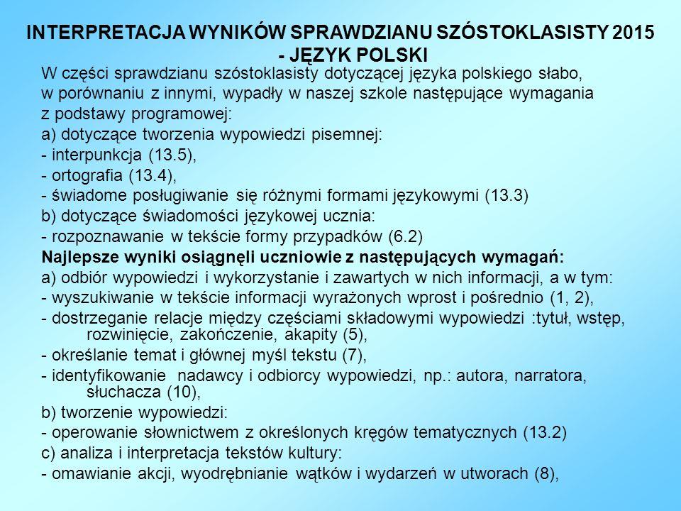 W części sprawdzianu szóstoklasisty dotyczącej języka polskiego słabo, w porównaniu z innymi, wypadły w naszej szkole następujące wymagania z podstawy