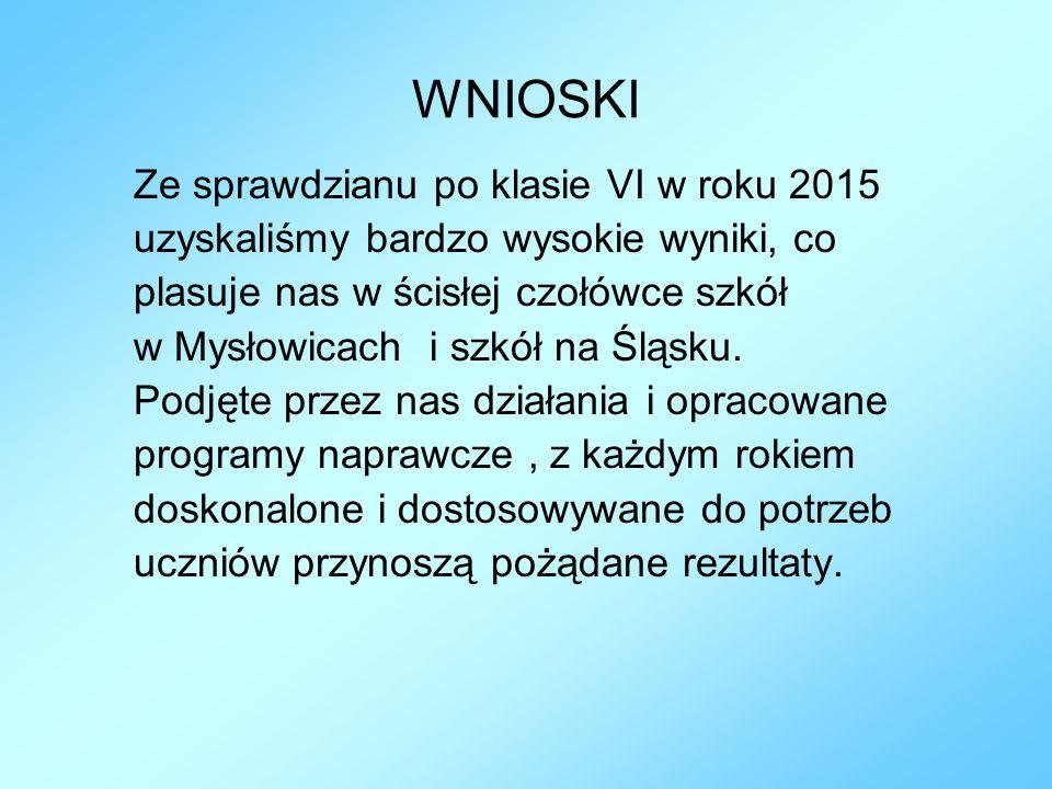 WNIOSKI Ze sprawdzianu po klasie VI w roku 2015 uzyskaliśmy bardzo wysokie wyniki, co plasuje nas w ścisłej czołówce szkół w Mysłowicach i szkół na Śl