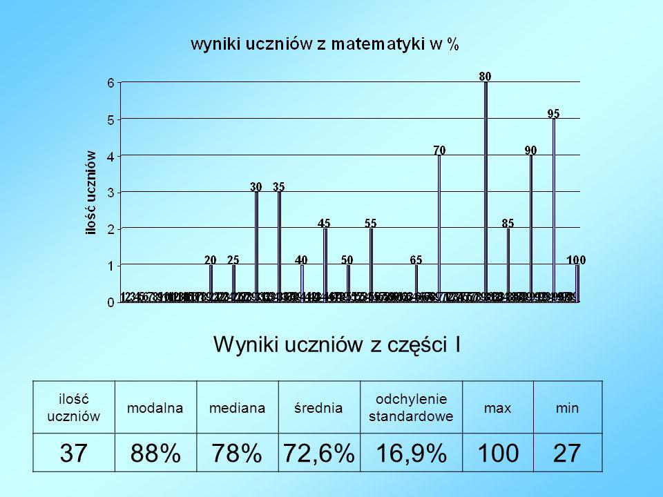 ilość uczniów modalnamedianaśrednia odchylenie standardowe maxmin 3788%78%72,6%16,9%10027 Wyniki uczniów z części I
