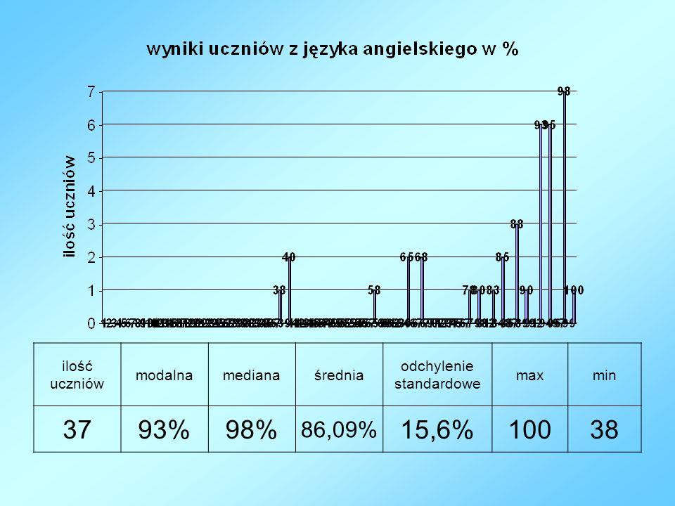 ilość uczniów modalnamedianaśrednia odchylenie standardowe maxmin 3793%98% 86,09% 15,6%10038