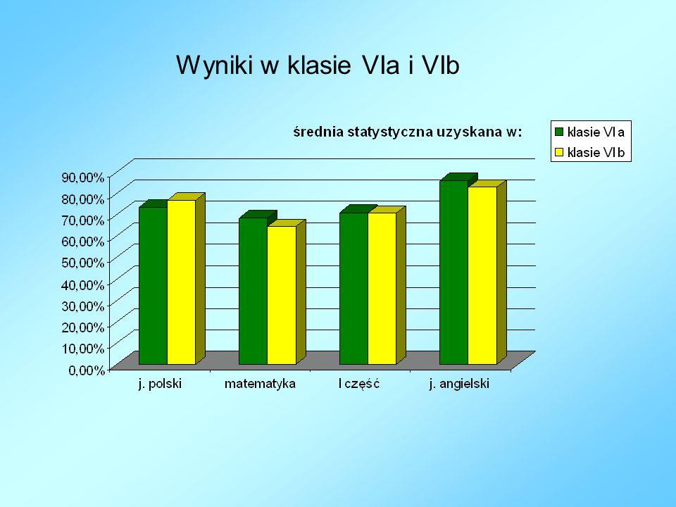 Wyniki w klasie VIa i VIb
