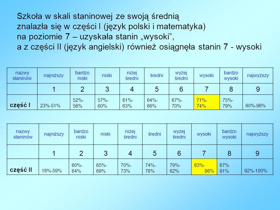 """Szkoła w skali staninowej ze swoją średnią znalazła się w części I (język polski i matematyka) na poziomie 7 – uzyskała stanin """"wysoki"""", a z części II"""