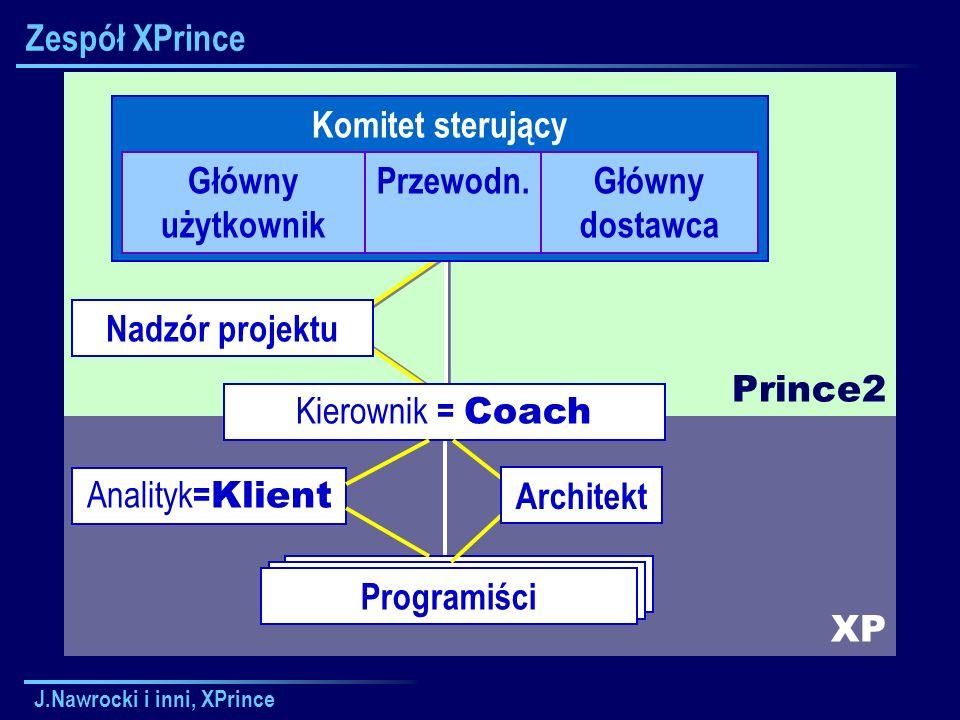 J.Nawrocki i inni, XPrince XP Prince2 Kierownik Zespołu Zespół XPrince Komitet sterujący Główny użytkownik Przewodn.Główny dostawca Kierownik = Coach Nadzór projektu Programiści Architekt Analityk = Klient