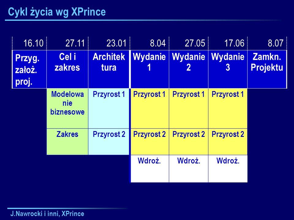 J.Nawrocki i inni, XPrince Cykl życia wg XPrince 16.1027.1123.018.0427.0517.068.07 Przyg.