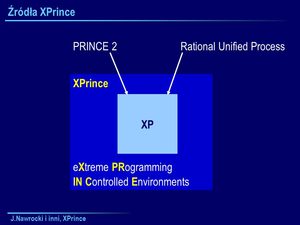 J.Nawrocki i inni, XPrince Czy wymagania są zrozumiałe?