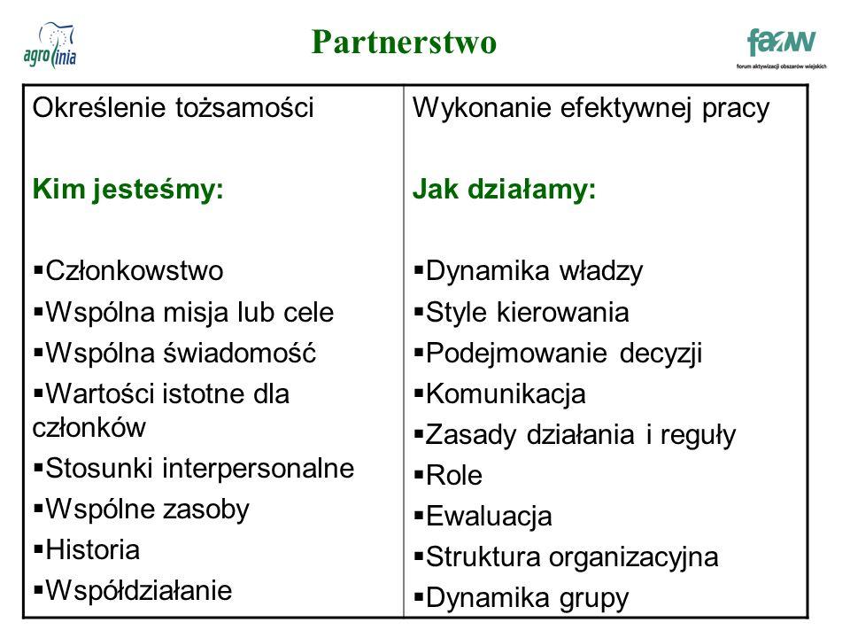 Partnerstwo Określenie tożsamości Kim jesteśmy:  Członkowstwo  Wspólna misja lub cele  Wspólna świadomość  Wartości istotne dla członków  Stosunki interpersonalne  Wspólne zasoby  Historia  Współdziałanie Wykonanie efektywnej pracy Jak działamy:  Dynamika władzy  Style kierowania  Podejmowanie decyzji  Komunikacja  Zasady działania i reguły  Role  Ewaluacja  Struktura organizacyjna  Dynamika grupy