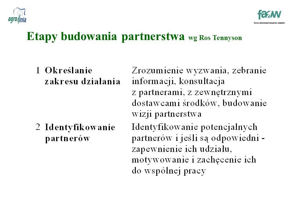 Etapy budowania partnerstwa wg Ros Tennyson