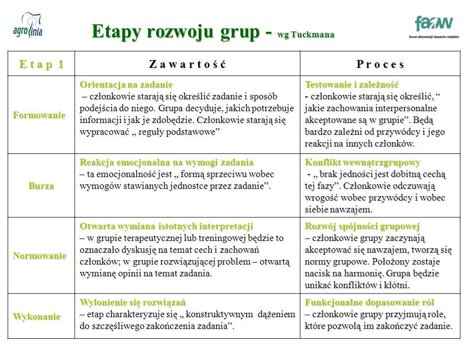 Etapy rozwoju grup - wg Tuckmana E t a p 1 Z a w a r t o ś ć P r o c e s Formowanie Orientacja na zadanie – członkowie starają się określić zadanie i sposób podejścia do niego.