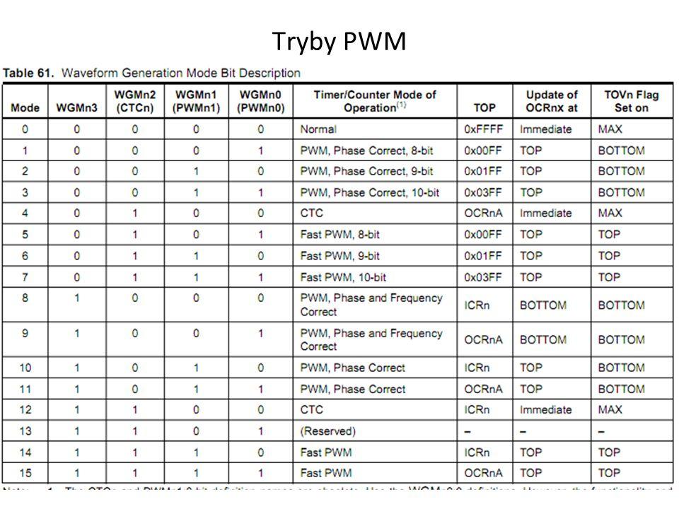 Tryby PWM