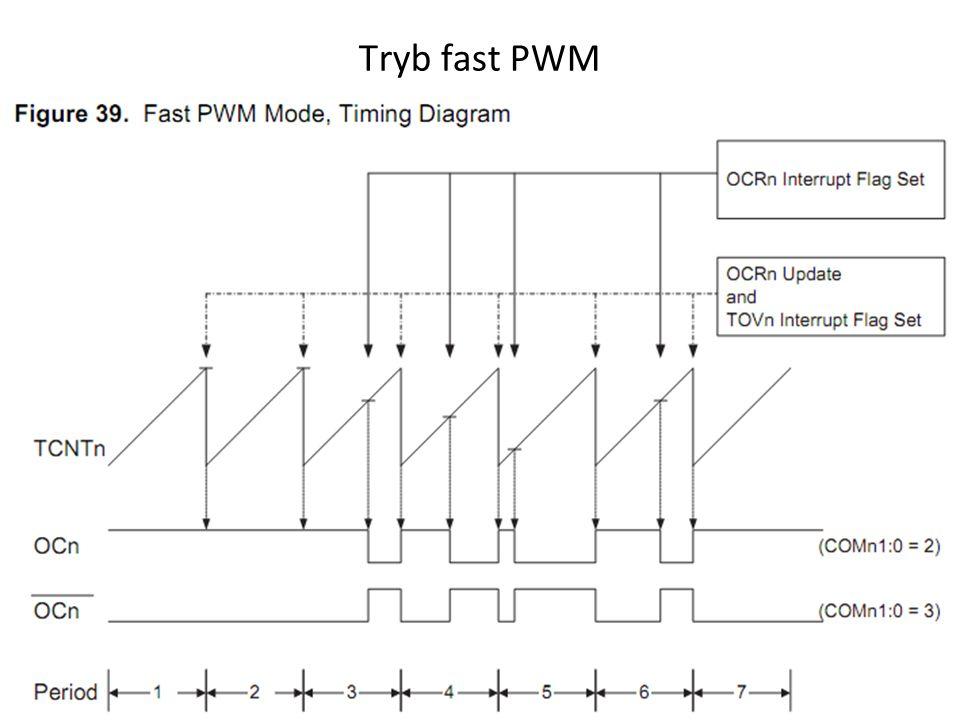 Tryb fast PWM