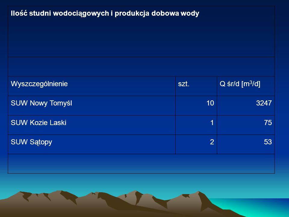 Ilość studni wodociągowych i produkcja dobowa wody Wyszczególnienie szt.Q śr/d [m 3 /d] SUW Nowy Tomyśl 103247 SUW Kozie Laski 175 SUW Sątopy 253