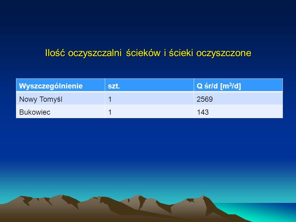 Ilość oczyszczalni ścieków i ścieki oczyszczone Wyszczególnienieszt.Q śr/d [m 3 /d] Nowy Tomyśl12569 Bukowiec1143