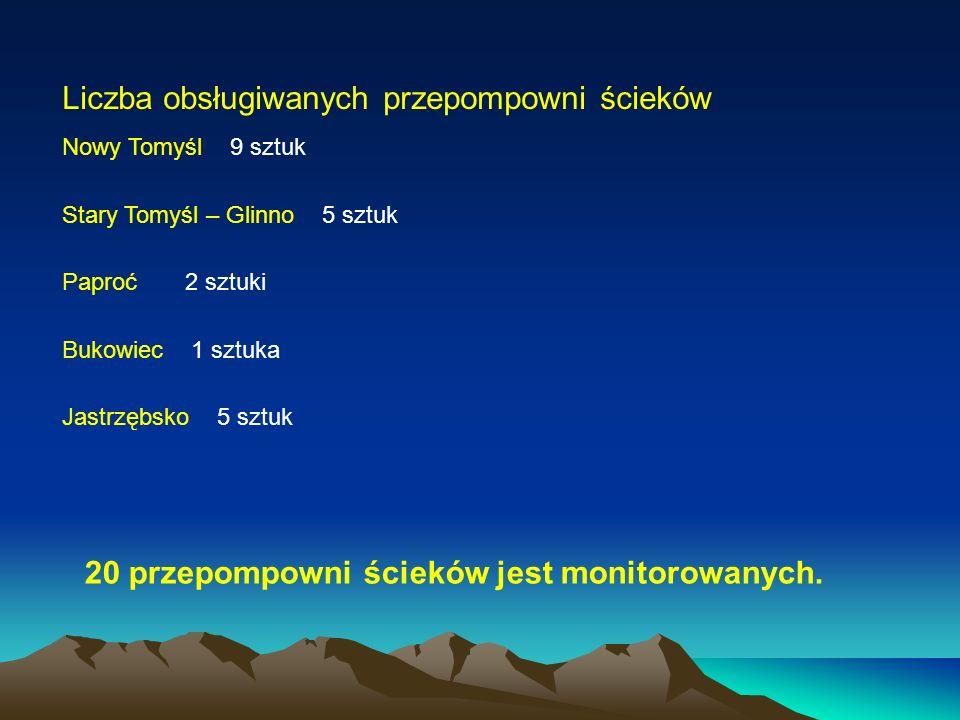 Liczba obsługiwanych przepompowni ścieków Nowy Tomyśl 9 sztuk Stary Tomyśl – Glinno 5 sztuk Paproć 2 sztuki Bukowiec 1 sztuka Jastrzębsko 5 sztuk 20 przepompowni ścieków jest monitorowanych.