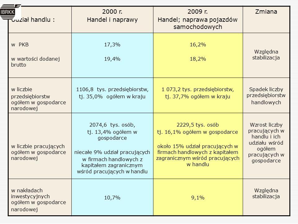 Udział handlu : 2000 r. Handel i naprawy 2009 r.