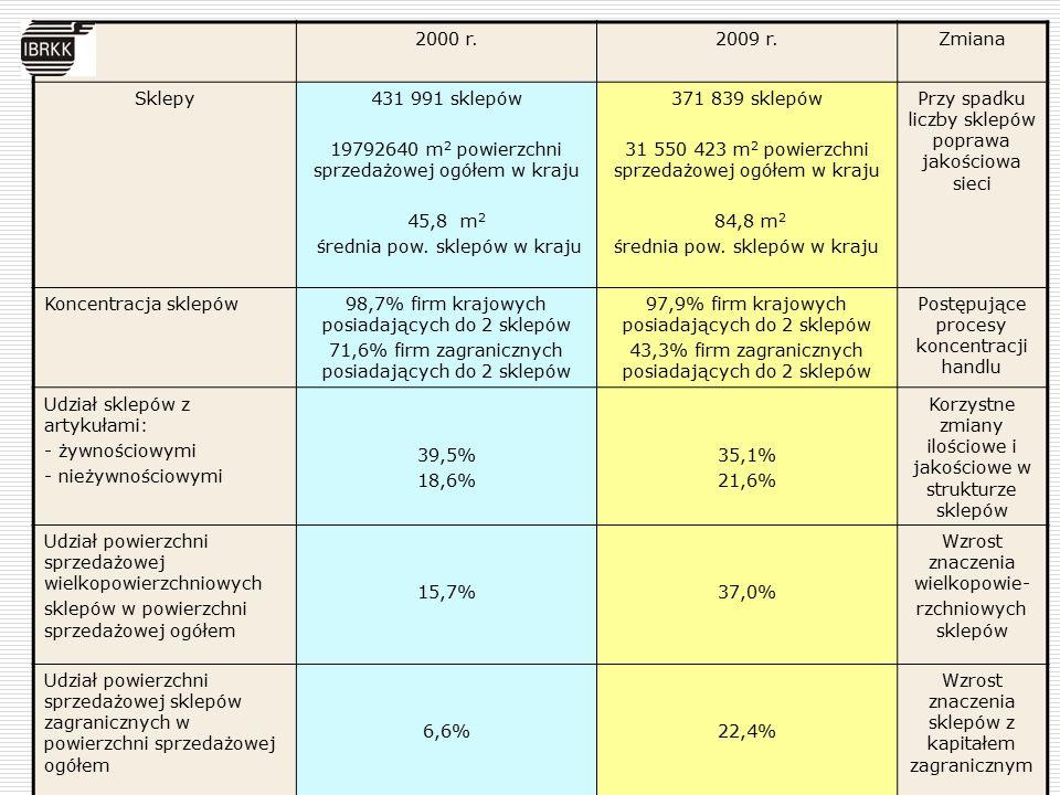 2000 r.2009 r.Zmiana Sklepy431 991 sklepów 19792640 m 2 powierzchni sprzedażowej ogółem w kraju 45,8 m 2 średnia pow.
