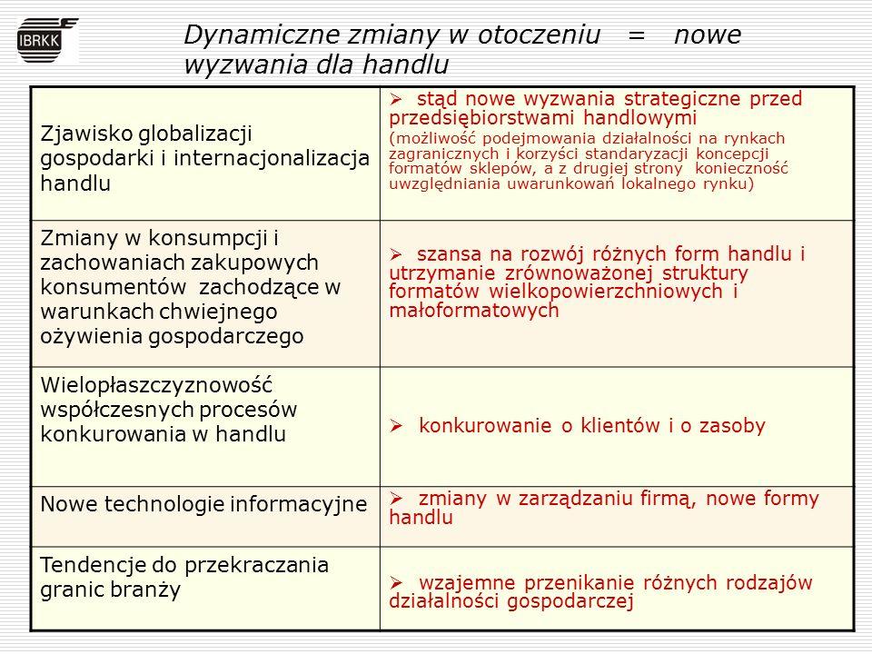 Kierunki rozwoju handlu w Polsce  Nowe kierunki inwestowania w sferze handlu  Kierunki zmian modeli biznesu w handlu  Sięganie do praktycznego wykorzystywania koncepcji społecznej odpowiedzialności biznesu (SOB)