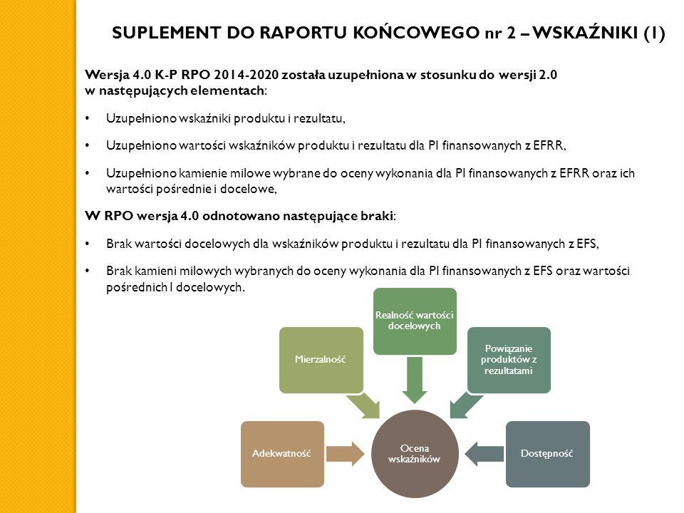 Wersja 4.0 K-P RPO 2014-2020 została uzupełniona w stosunku do wersji 2.0 w następujących elementach: Uzupełniono wskaźniki produktu i rezultatu, Uzupełniono wartości wskaźników produktu i rezultatu dla PI finansowanych z EFRR, Uzupełniono kamienie milowe wybrane do oceny wykonania dla PI finansowanych z EFRR oraz ich wartości pośrednie i docelowe, W RPO wersja 4.0 odnotowano następujące braki: Brak wartości docelowych dla wskaźników produktu i rezultatu dla PI finansowanych z EFS, Brak kamieni milowych wybranych do oceny wykonania dla PI finansowanych z EFS oraz wartości pośrednich I docelowych.