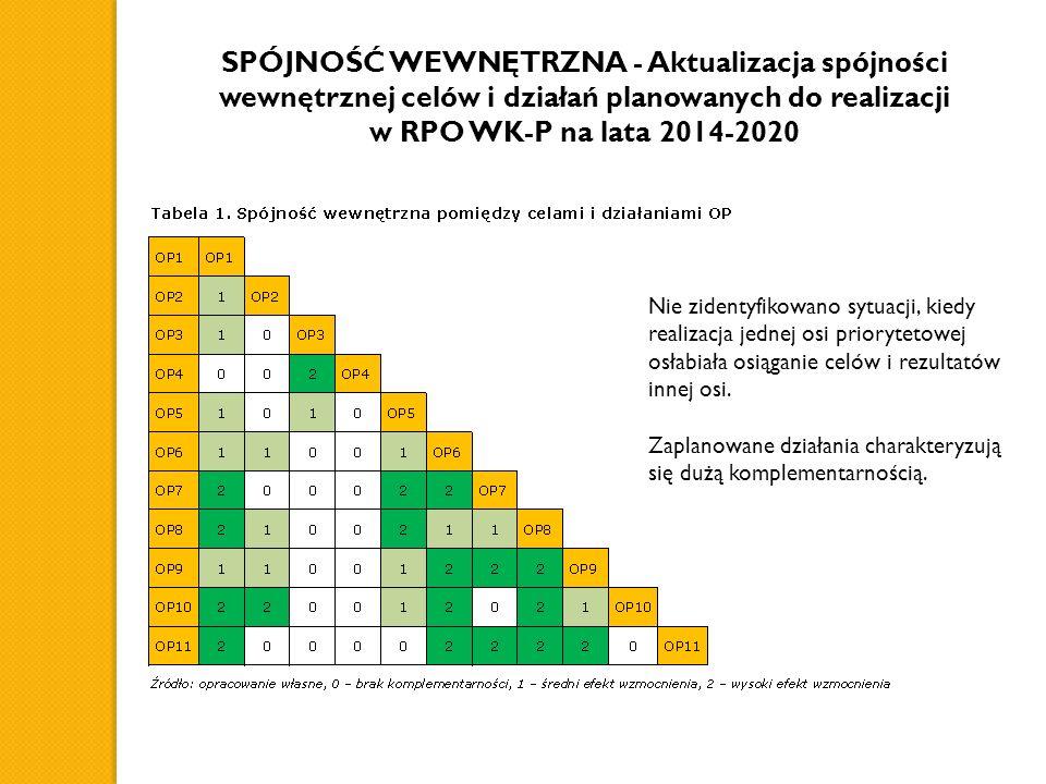 SPÓJNOŚĆ WEWNĘTRZNA - Aktualizacja spójności wewnętrznej celów i działań planowanych do realizacji w RPO WK-P na lata 2014-2020 Nie zidentyfikowano sytuacji, kiedy realizacja jednej osi priorytetowej osłabiała osiąganie celów i rezultatów innej osi.