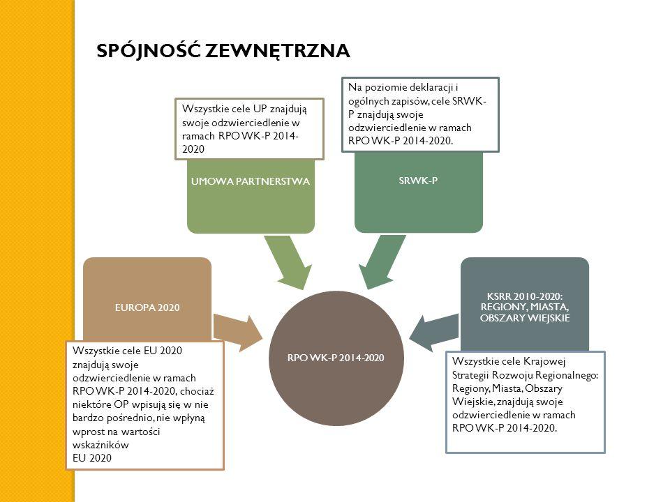 SPÓJNOŚĆ ZEWNĘTRZNA RPO WK-P 2014-2020 EUROPA 2020UMOWA PARTNERSTWASRWK-P KSRR 2010-2020: REGIONY, MIASTA, OBSZARY WIEJSKIE Wszystkie cele UP znajdują swoje odzwierciedlenie w ramach RPO WK-P 2014- 2020 Wszystkie cele EU 2020 znajdują swoje odzwierciedlenie w ramach RPO WK-P 2014-2020, chociaż niektóre OP wpisują się w nie bardzo pośrednio, nie wpłyną wprost na wartości wskaźników EU 2020 Na poziomie deklaracji i ogólnych zapisów, cele SRWK- P znajdują swoje odzwierciedlenie w ramach RPO WK-P 2014-2020.