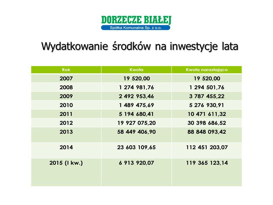 Wydatkowanie środków na inwestycje lata
