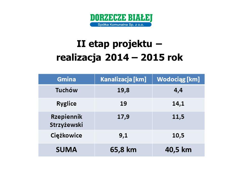 II etap projektu – realizacja 2014 – 2015 rok GminaKanalizacja [km]Wodociąg [km] Tuchów19,84,4 Ryglice1914,1 Rzepiennik Strzyżewski 17,911,5 Ciężkowice9,110,5 SUMA65,8 km40,5 km Dla rozwoju infrastruktury i środowiska
