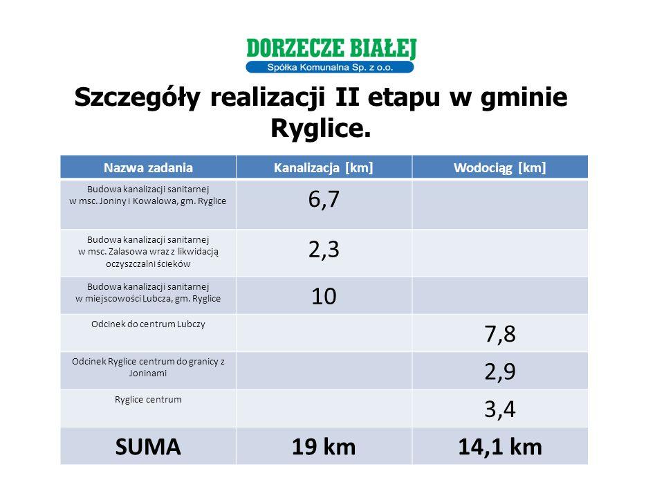 Szczegóły realizacji II etapu w gminie Ryglice.