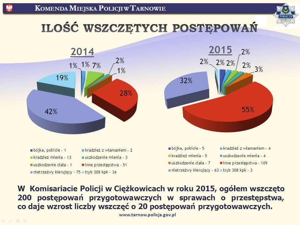 K OMENDA M IEJSKA P OLICJI W T ARNOWIE www.tarnow.policja.gov.pl W Komisariacie Policji w Ciężkowicach w roku 2015, ogółem wszczęto 200 postępowań przygotowawczych w sprawach o przestępstwa, co daje wzrost liczby wszczęć o 20 postępowań przygotowawczych.
