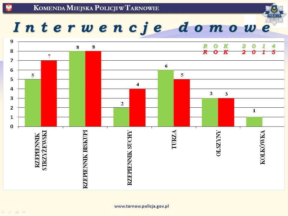 K OMENDA M IEJSKA P OLICJI W T ARNOWIE www.tarnow.policja.gov.pl Interwencje domowe ROK 2014 ROK 2015
