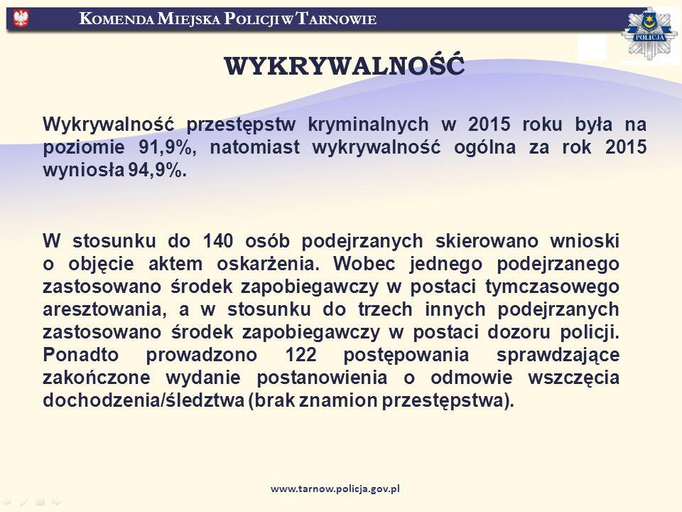 K OMENDA M IEJSKA P OLICJI W T ARNOWIE www.tarnow.policja.gov.pl W stosunku do 140 osób podejrzanych skierowano wnioski o objęcie aktem oskarżenia.