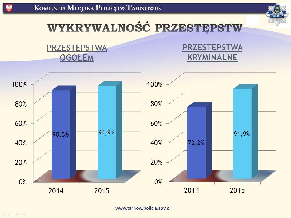 K OMENDA M IEJSKA P OLICJI W T ARNOWIE www.tarnow.policja.gov.pl