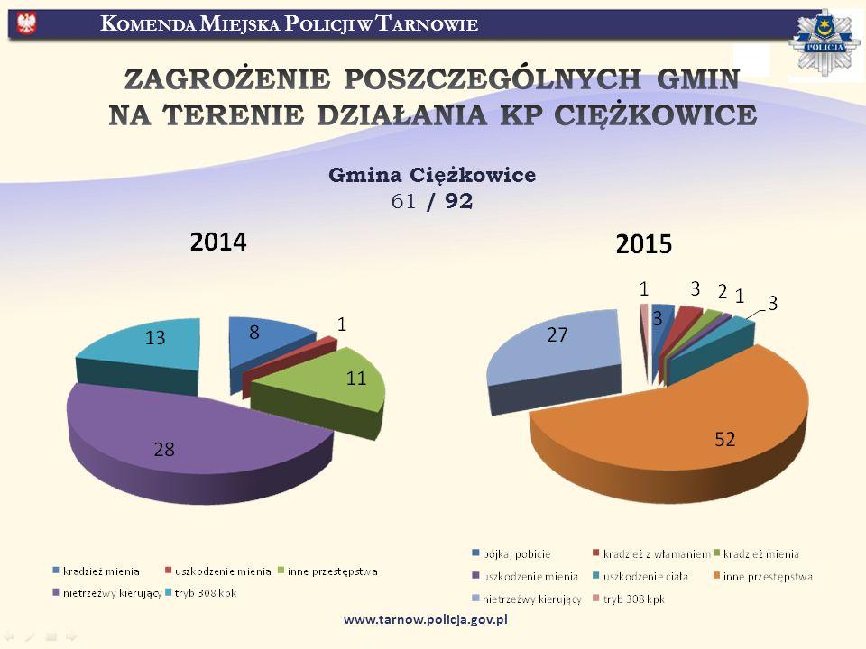 K OMENDA M IEJSKA P OLICJI W T ARNOWIE www.tarnow.policja.gov.pl Gmina Ciężkowice 61 / 92