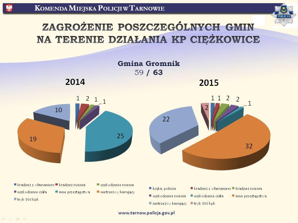 K OMENDA M IEJSKA P OLICJI W T ARNOWIE www.tarnow.policja.gov.pl Gmina Gromnik 59 / 63