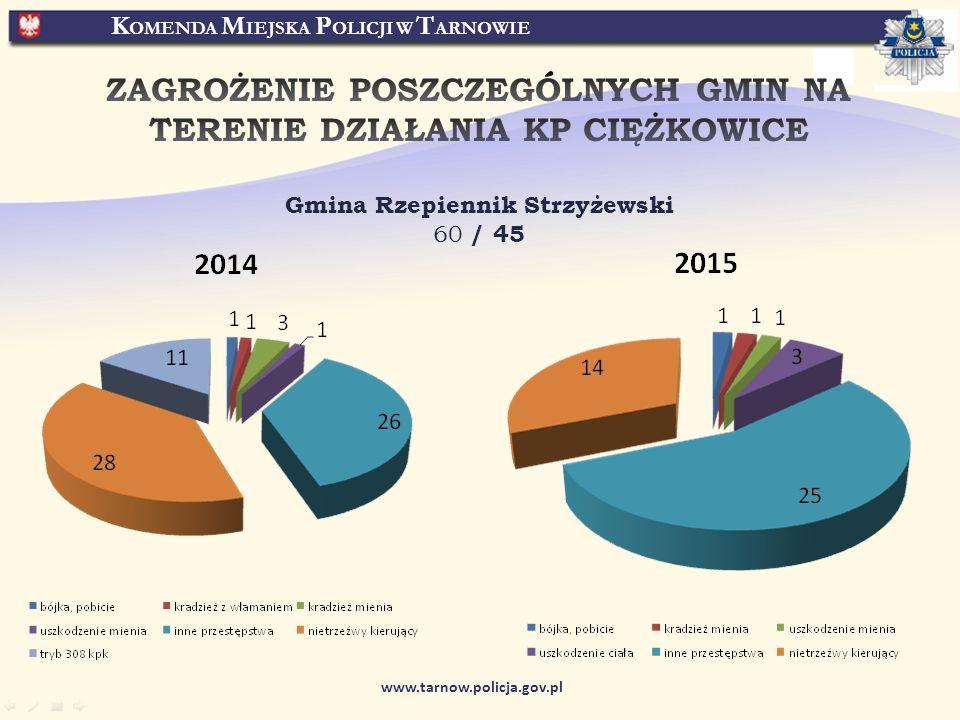 K OMENDA M IEJSKA P OLICJI W T ARNOWIE www.tarnow.policja.gov.pl Gmina Rzepiennik Strzyżewski 60 / 45
